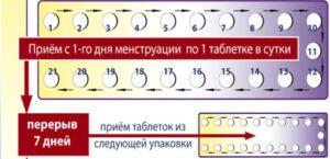 Правила приема противозачаточных таблеток