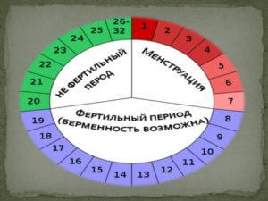 Расчеты для календарного метода предохранения