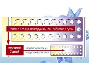 Точная схема приема противозачаточных