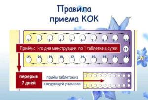 Схема приема противозачаточных таблеток после 45 лет